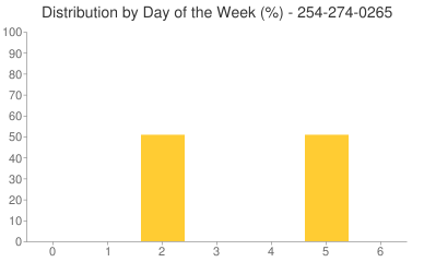 Distribution By Day 254-274-0265